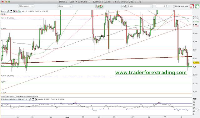 Grafico+Euro+Do%CC%81lar+EUR+USD+resistencias+y+soportes+10+mayo+2013.png