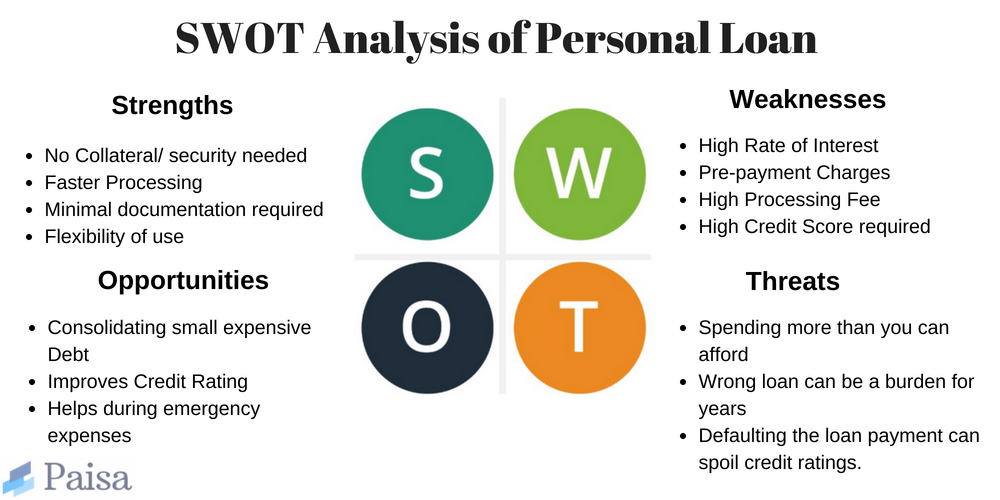 Swot Analysis Of Personal Loan With Pros And Cons Of Personal Loan Mentioned Personal Loans Improve Credit Swot Analysis