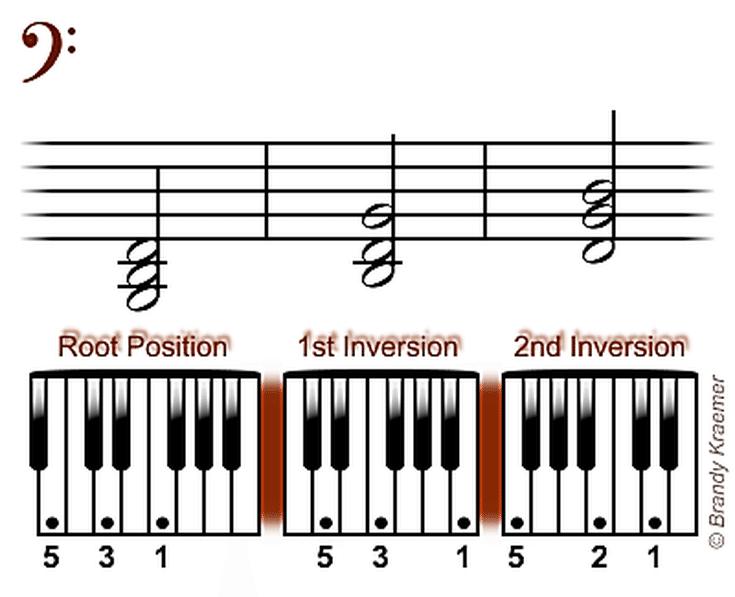 Beginner Bass Piano Chords Piano Pinterest Pianos Bass And