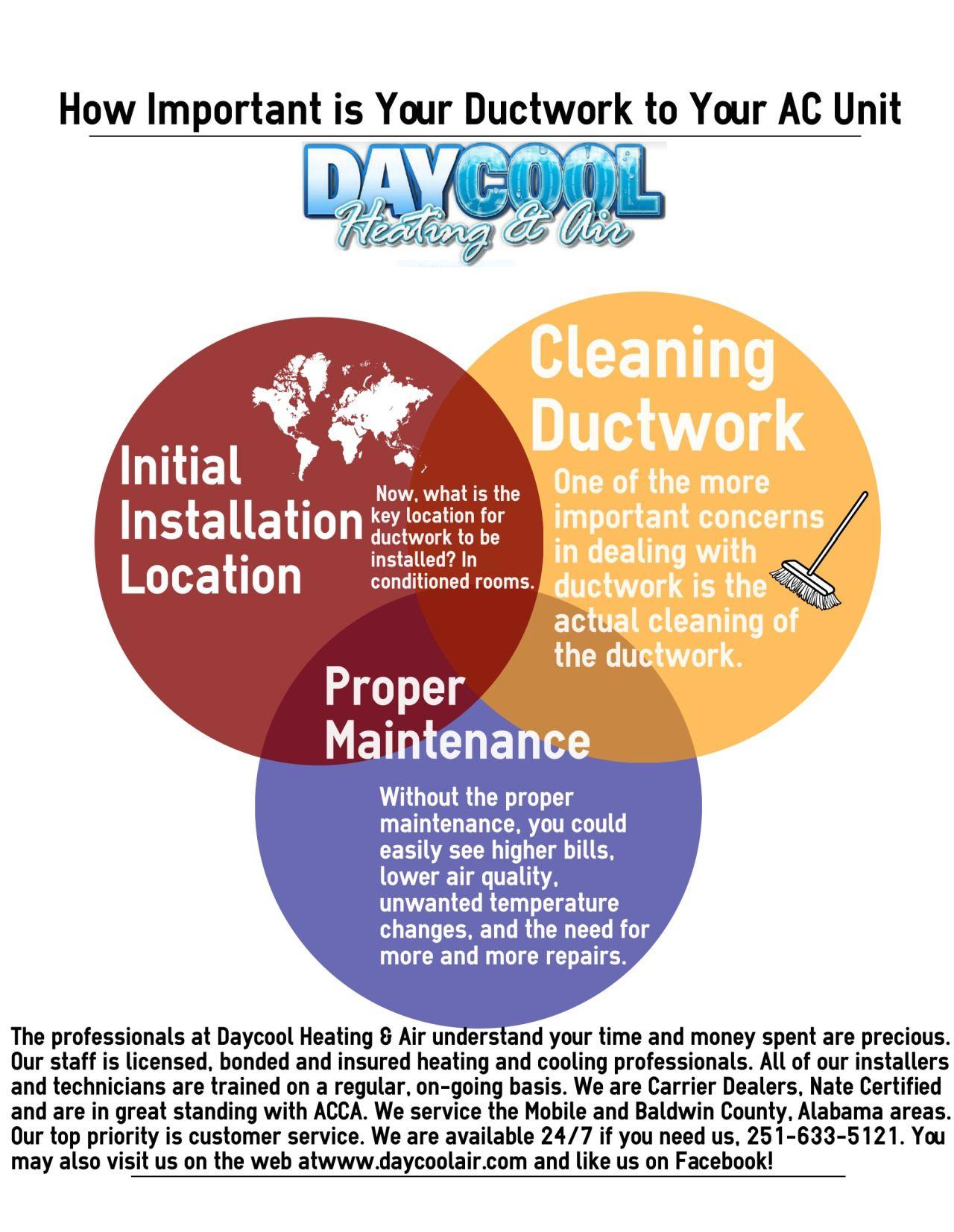 Daycool Heating & Air Duct work, Air heating, Ac units