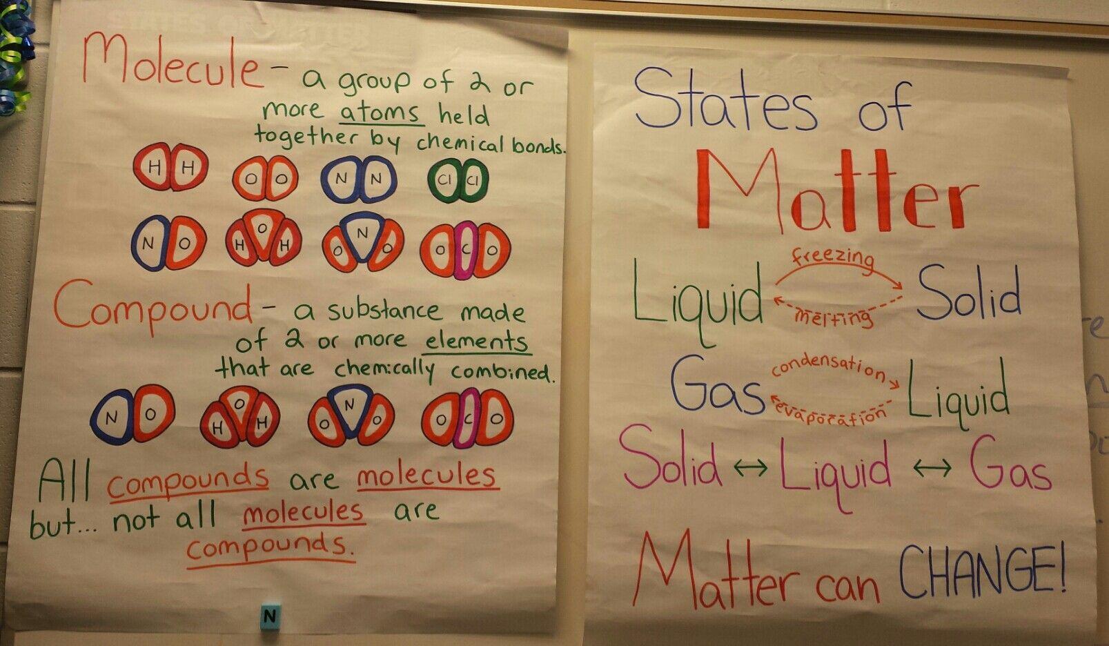 States Of Matter Molecule Vs Compound