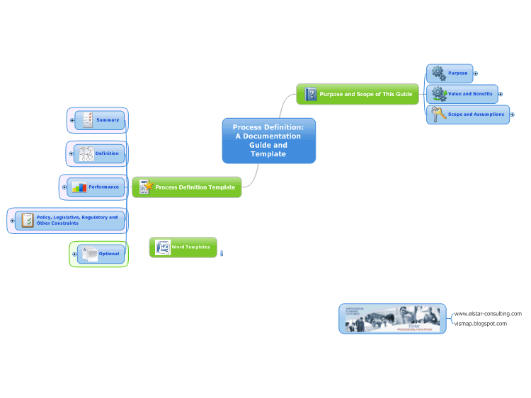 Business process definition guide and template free mind map business process definition guide and template free mind map download wajeb Images