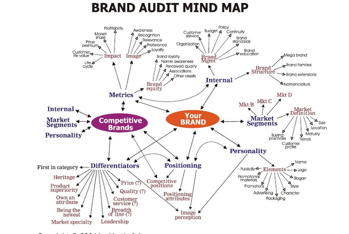Brand Audit Map Green Branding Brand Strategy Brand