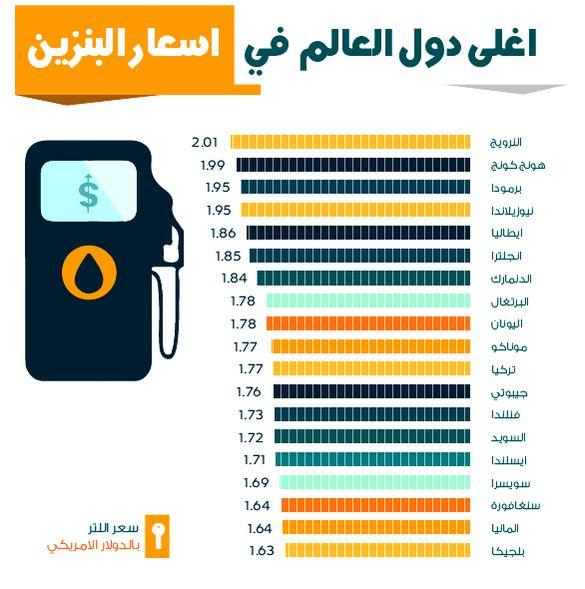 أغلى دول العالم في أسعار البنزين Info Save Beauty