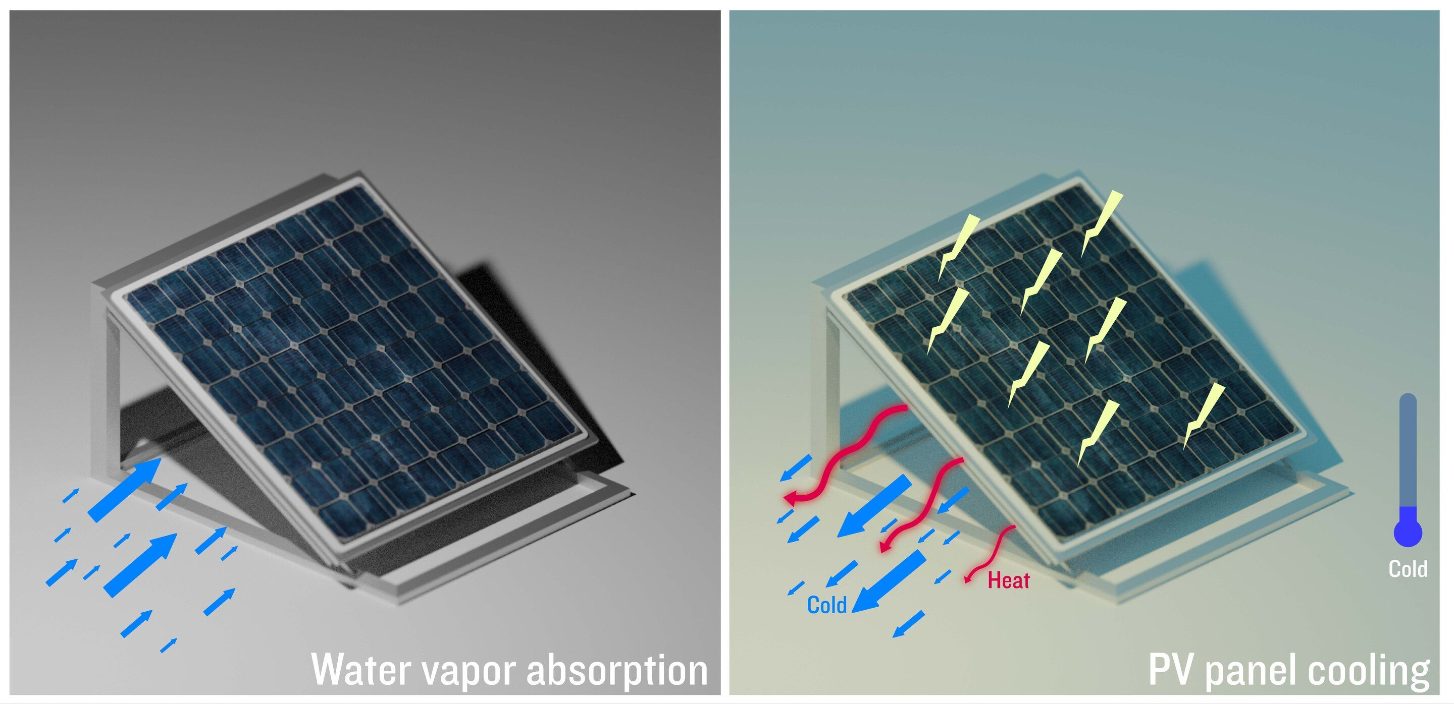 A Cooling System Developed At Kaust Has Improved The Efficiency Of A Prototype Solar Panel Up To 20 Percent And Re In 2020 Solar Panels Improve Energy Efficiency Solar