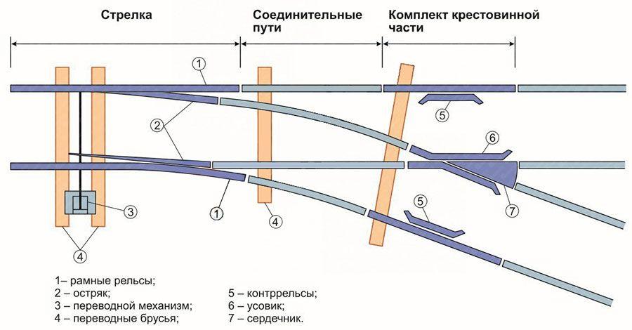 оао ржд стрелочный перевод картинки желобов разнообразными элементами вмещают