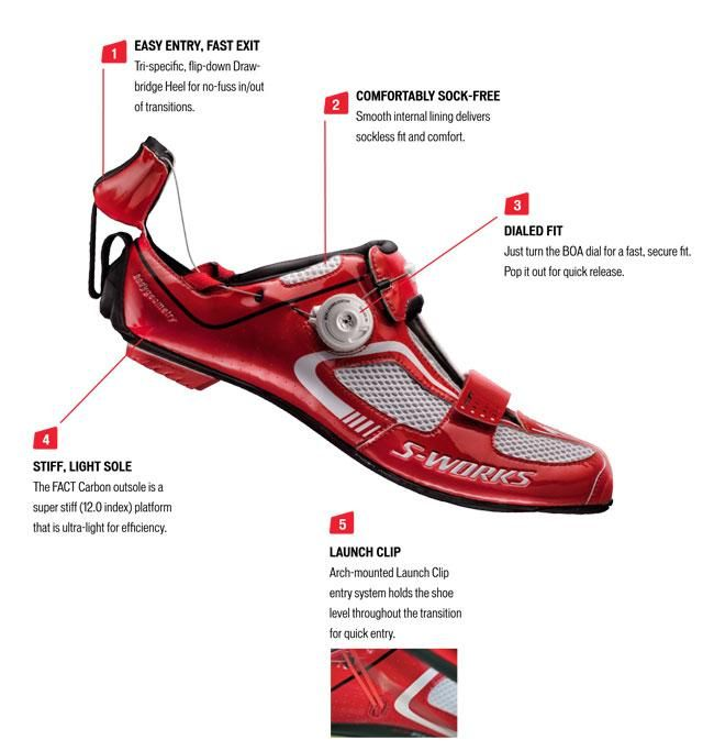 Anatomy Of The Specialized Trivent Triathlon Shoe Better