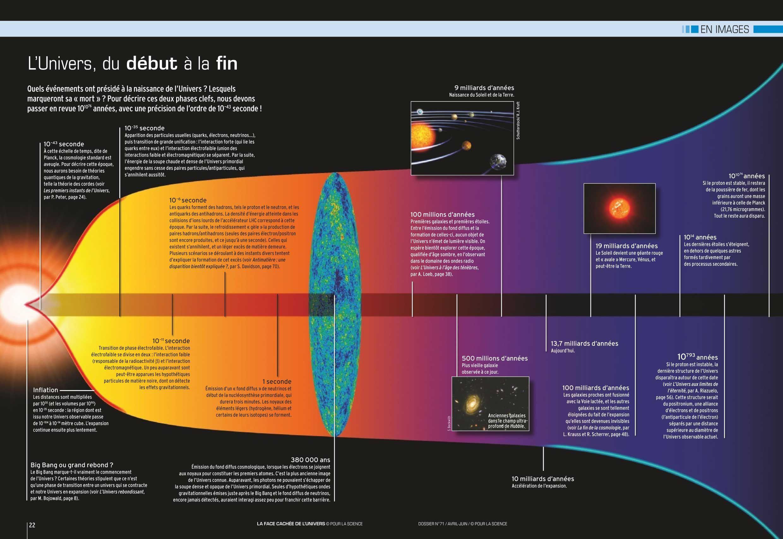 evolution de l univers