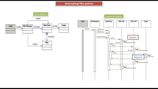 Architecture Design Java java ee: intercepting filter design pattern - class and sequence