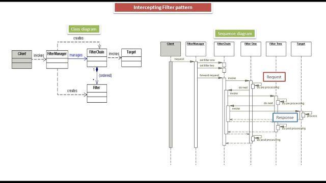 Java ee intercepting filter design pattern class and sequence java ee intercepting filter design pattern class and sequence diagram ccuart Image collections