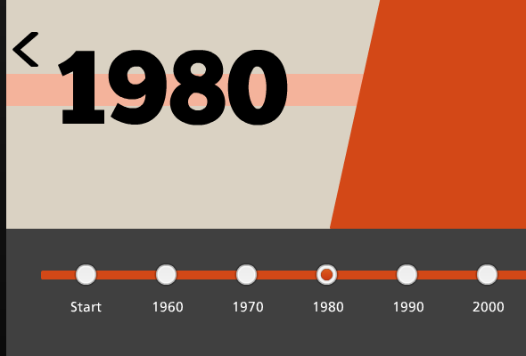 Interactive Timeline for #Articulate #Storyline   eLearning ...