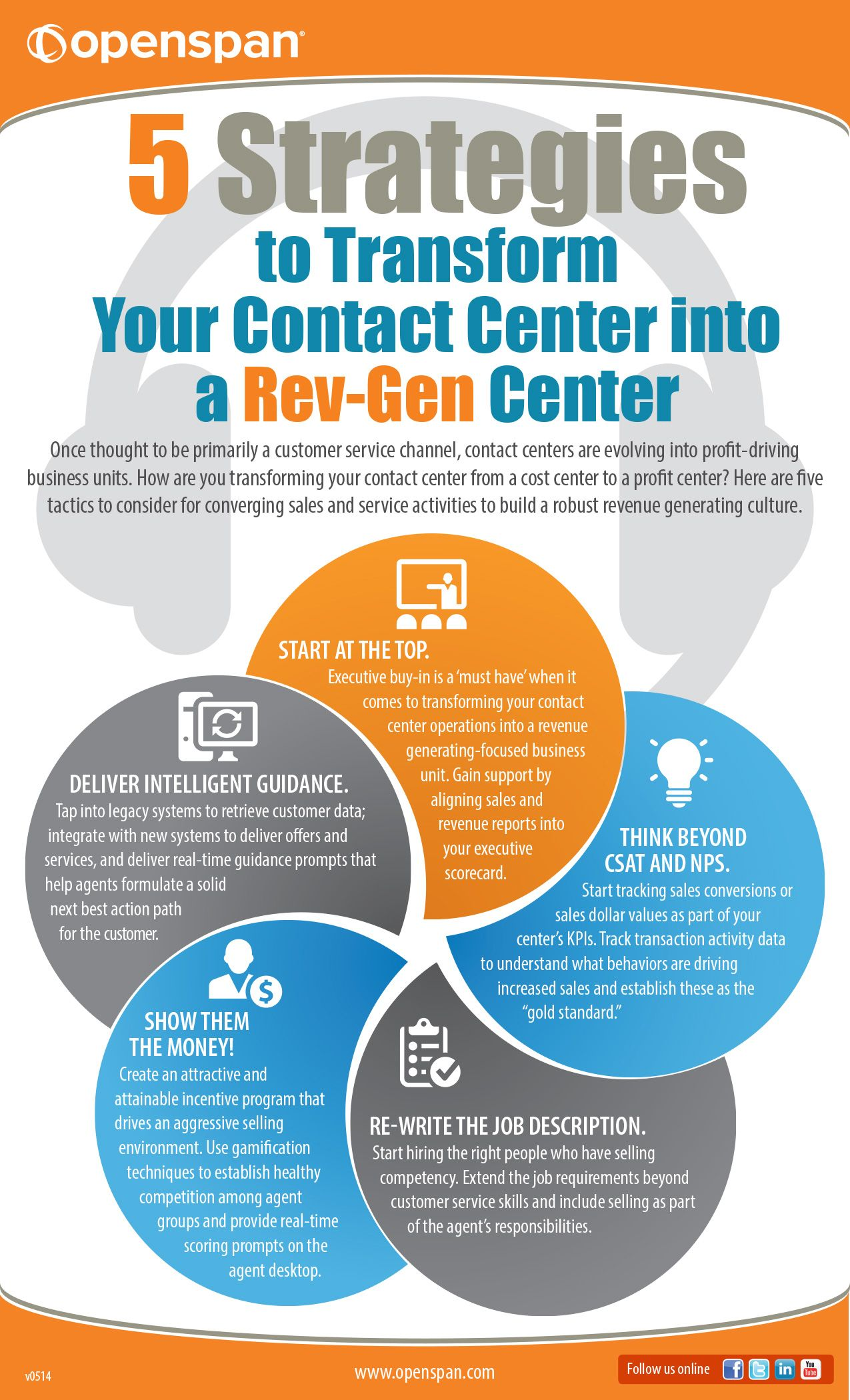 Openspan  The Effective Customer Service Infographic  Contact