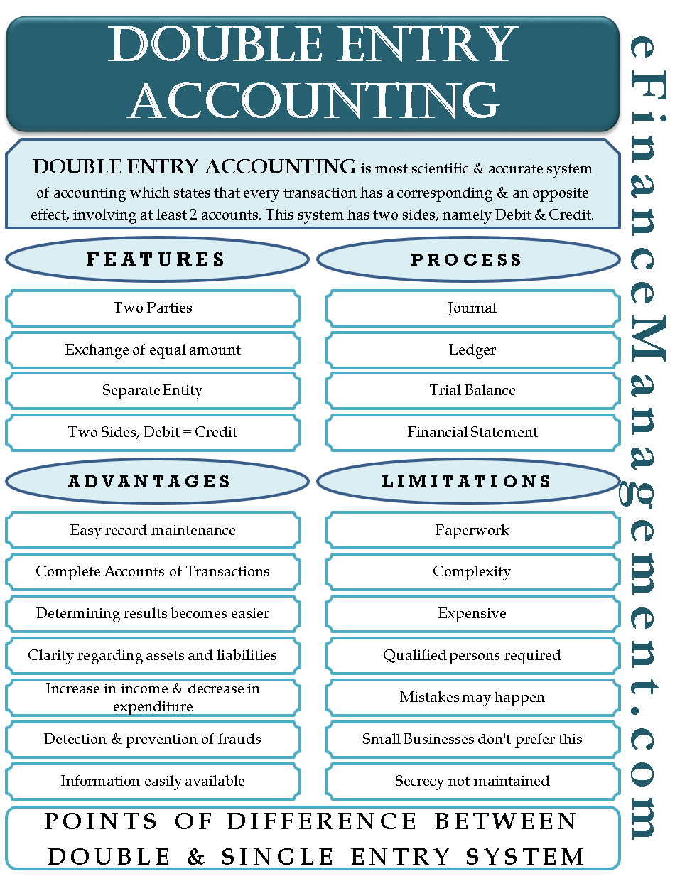 Double Entry Accounting Bookkeeping Business Accounting