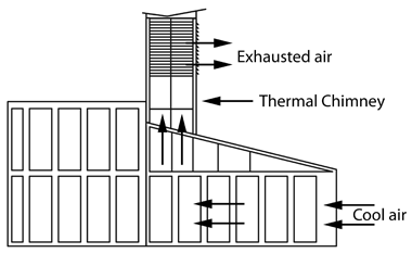 What Is Thermal Chimney Definition And Image Hotel Plan Solar Energy Thermal