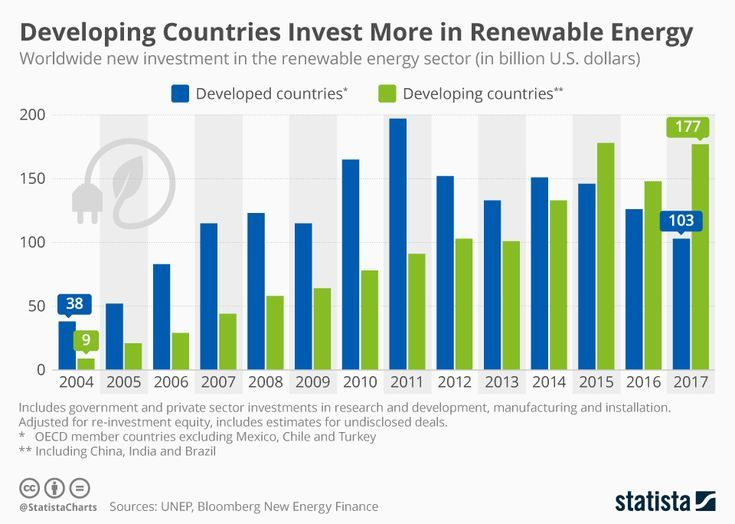 This Infographic From Statista Shows That Renewable Energy Sector Investment In Energy And Its Future Geothermal Energy