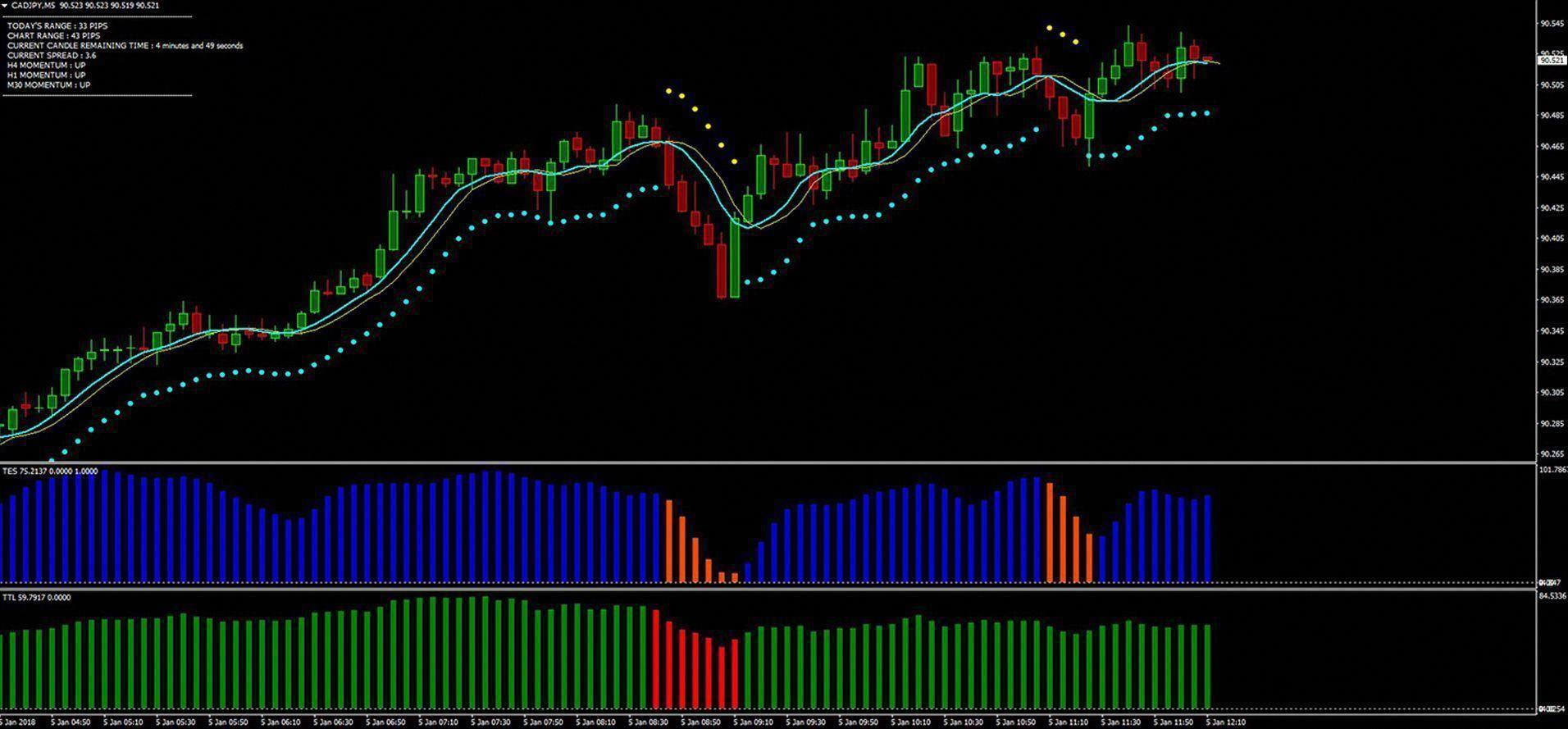 We Are Using These Succesful Meta4 Binary And Forex Trading