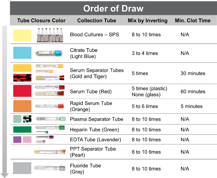 The Order Of Draw In Phlebotomy Charts Ibovnathandedecker