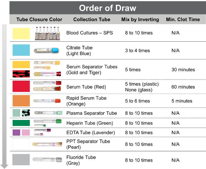 Scribble Drawing Quiz : Order of draw medical advice vertigo pinterest