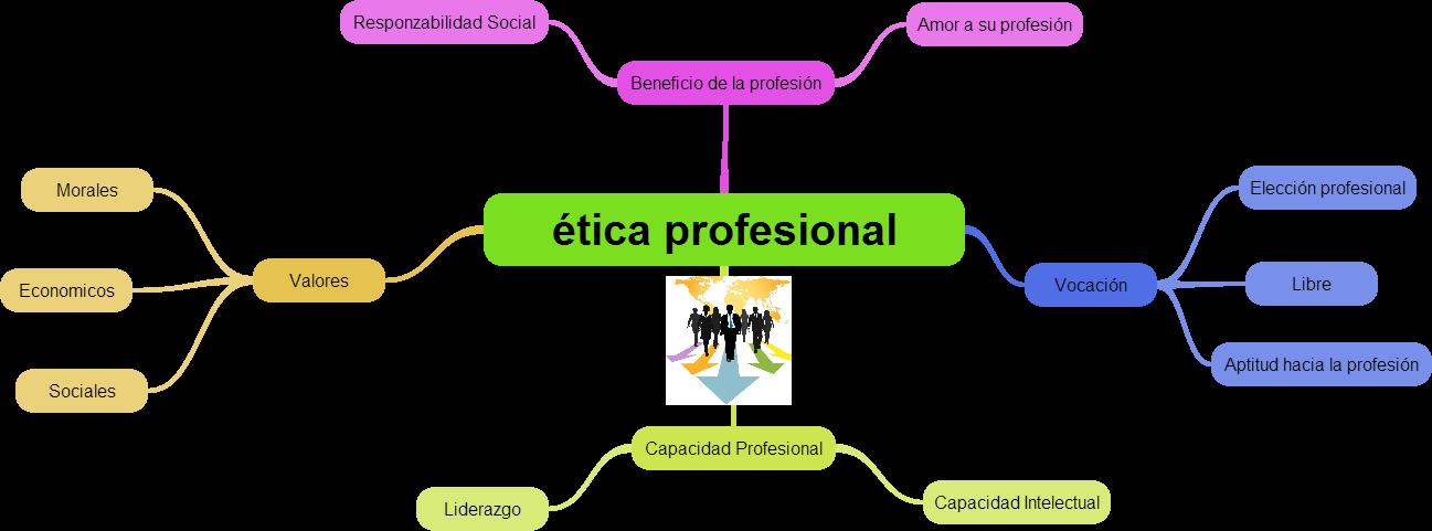 Etica Profesional En 2021 Etica Profesional Profesional Educacion
