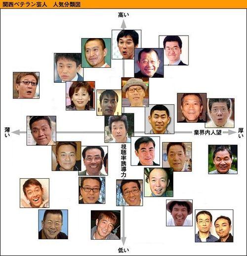 関西ベテラン芸人 人気分類図 : 【セフィロトの樹】ネットで拾った ...