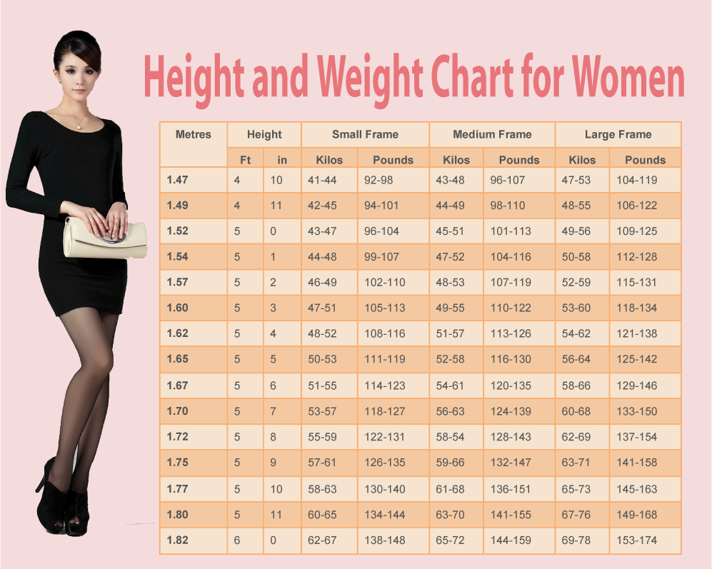 Weight chart for women whats your ideal weight according to your weight chart for women whats your ideal weight according to your body shape age and height nvjuhfo Choice Image