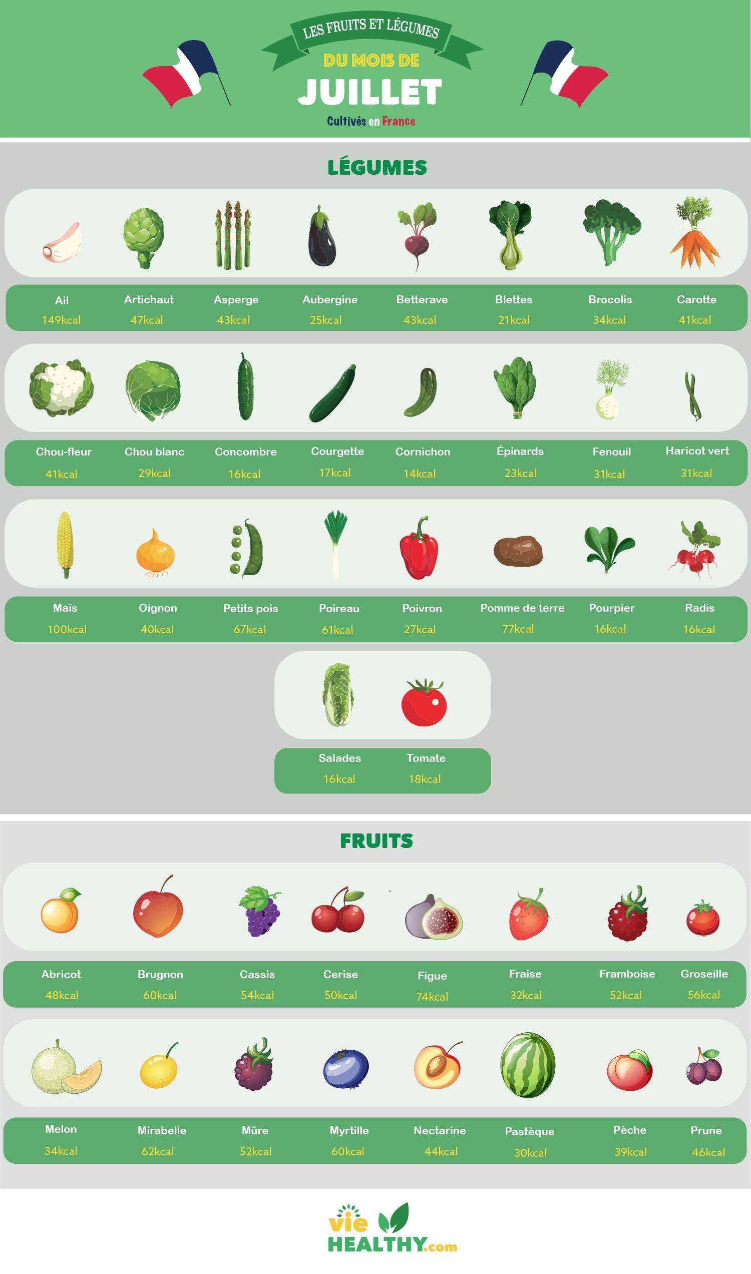 Fruits et légumes de saison du mois de Juillet | Fruits et ...