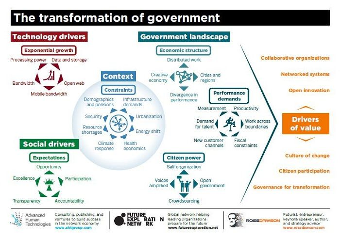 a theoretical framework for government information A theoretical framework for evaluating social welfare effects of new agricultural technology douglas l young in recent years economists have expressed grow-.