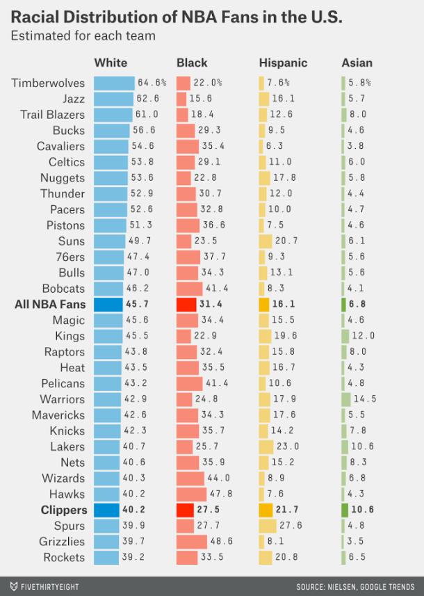 La distribución racial de las franquicias de la #NBA | #basket #baloncesto