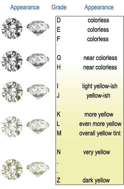Diamond color chart also jewelry engagement rings rh pinterest