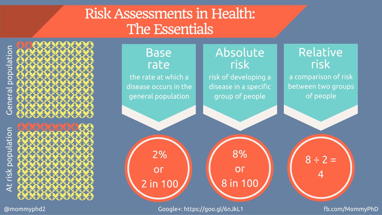 Are GMOs 100 Safe? Gmos, Health, Safe food