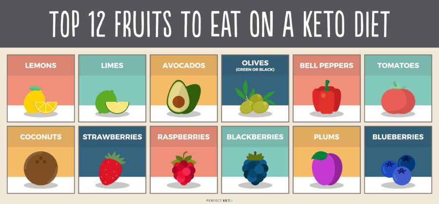 Can You Eat Fruit On Keto? The Best and Worst Fruits For
