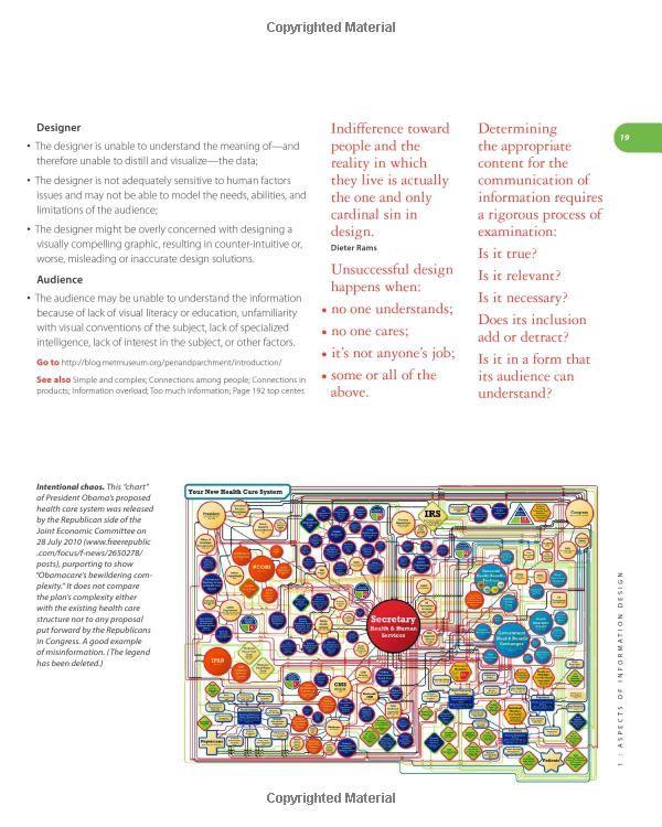 Designing Information Human Factors And Common Sense In Information Design Joel Katz 9781118341971 Amazon Com Books Information Design Book Design Human