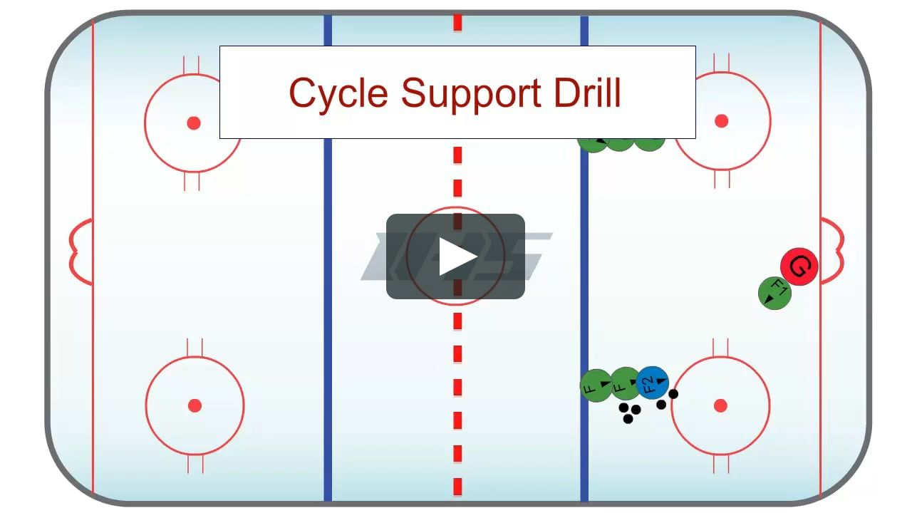 View Details And Diagram At Https Www Icehockeysystems Com Hockey Drills Cycle Support Drill Option 1 Hockey Drills Drill Ringette
