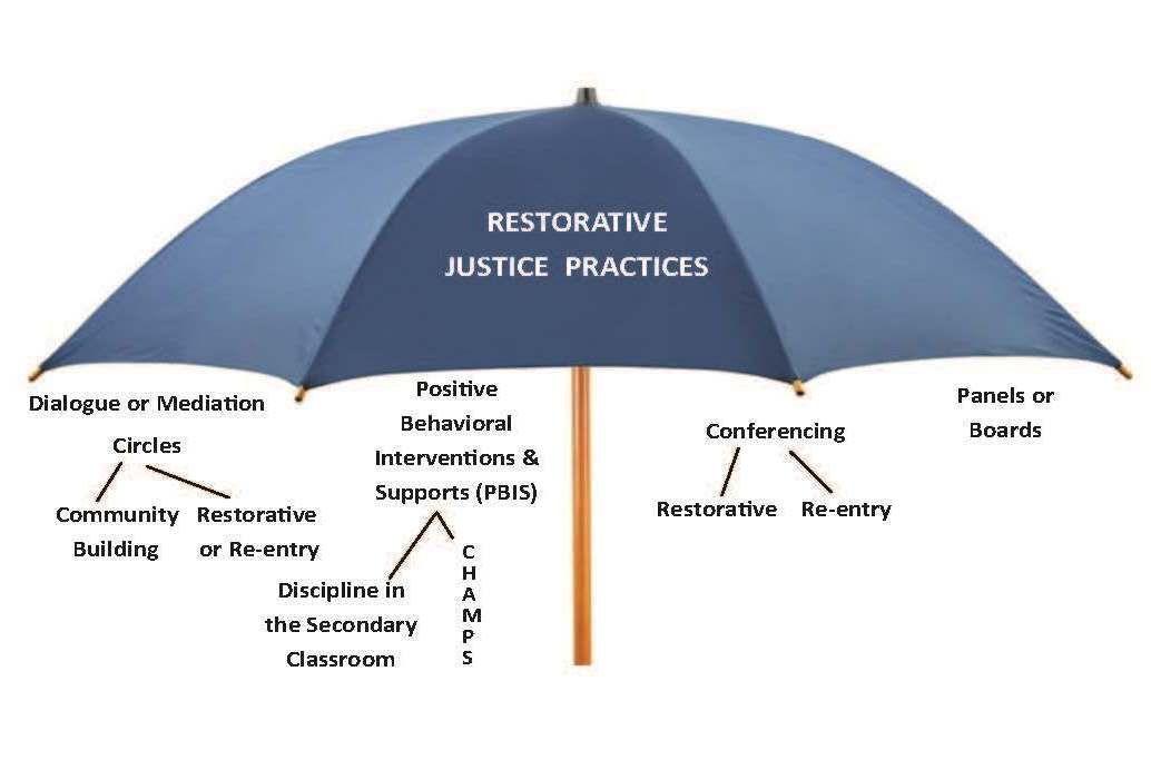 Restorative Justice Restorative Justice School Counseling Education