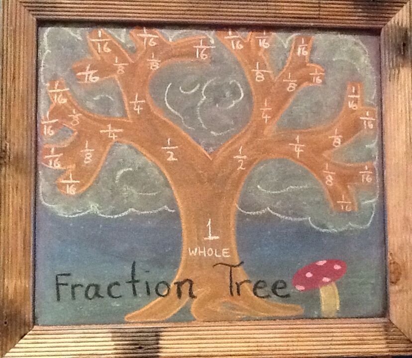 waldorf grade 4 the fraction tree 4 waldorf math 4th grade math homeschool math. Black Bedroom Furniture Sets. Home Design Ideas