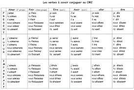 Resultat De Recherche D Images Pour Francais Pdf Verbe Etre Et Avoir Verbes Anglais Temps Des Verbes Verbe