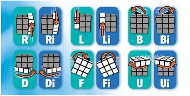 How To Solve The Rubik S Cube Solving A Rubix Cube Rubik S Cube Solve Rubix Cube