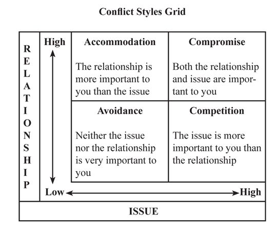 essays on conflict management styles The international journal of conflict management 2005, vol 16, no 2, pp 157-182 team role preference and conflict management styles aitor aritzeta.