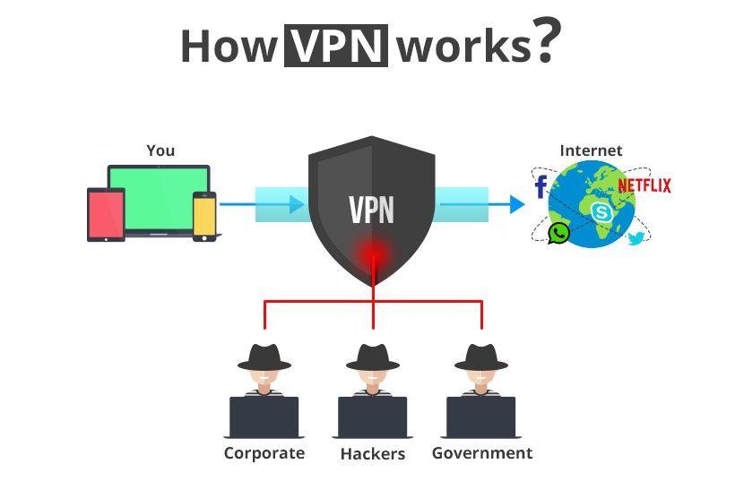 d8f0b28611432e6b63ecf98e0f34241c - Define Vpn And How It Works