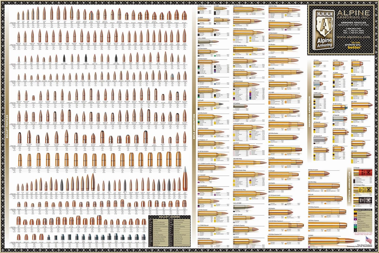 Full Of Weapons: Ammunition Reference Poster. Youu0027re Welcome, People.