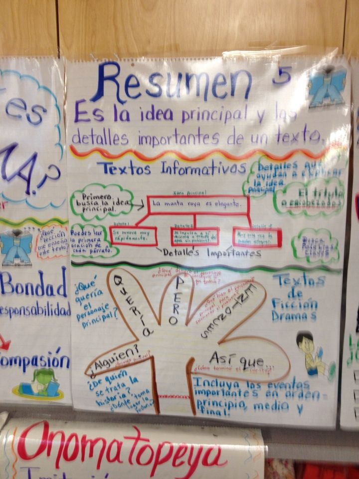 Spanish Resumen\/Summary anchor chart Anchor Charts for Reading - anchor charts