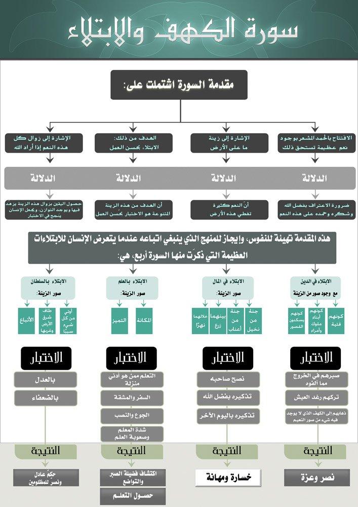 خريطة ذهنية للمعاني و الفوائد المستقاة من سورة الكهف و الدجال و الفتن و الدنيا شبكة الدفاع عن السنة Learn Islam Quran Tafseer Quran