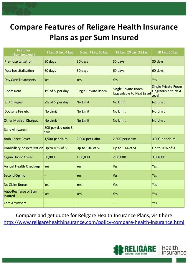 Compare Features Of Religare Health Insurance Plans To Choose The Right Insurance For You And You Health Insurance Plans Best Health Insurance Health Insurance
