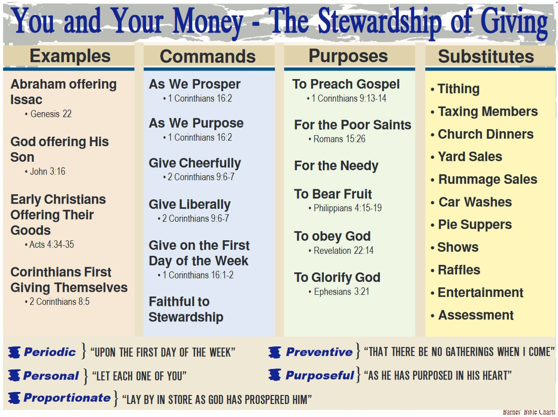 You and Your Money – The Stewardship of Giving | Barnes