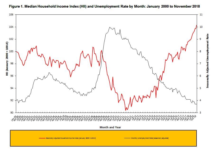 November 2018 Median Household Income Edges Up Median Household Income Household Income Income