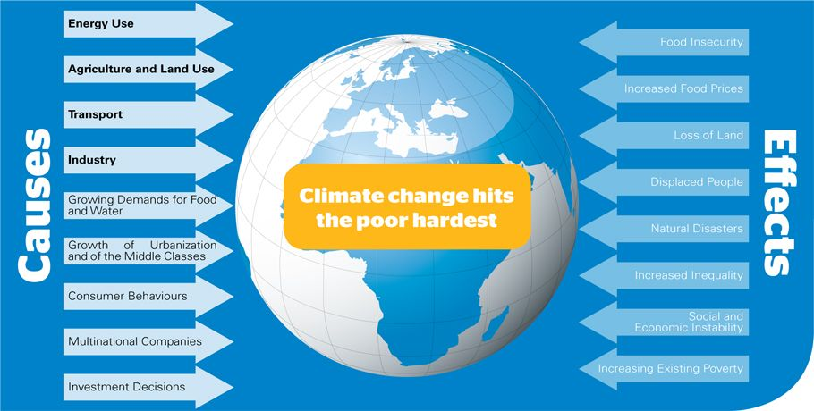 the major causes and effects of climate change Global warming is the only cause of the present climate change the main cause of global warming is the burning of fossil fuels (coal, oil and natural gas) in industry, transport and the.