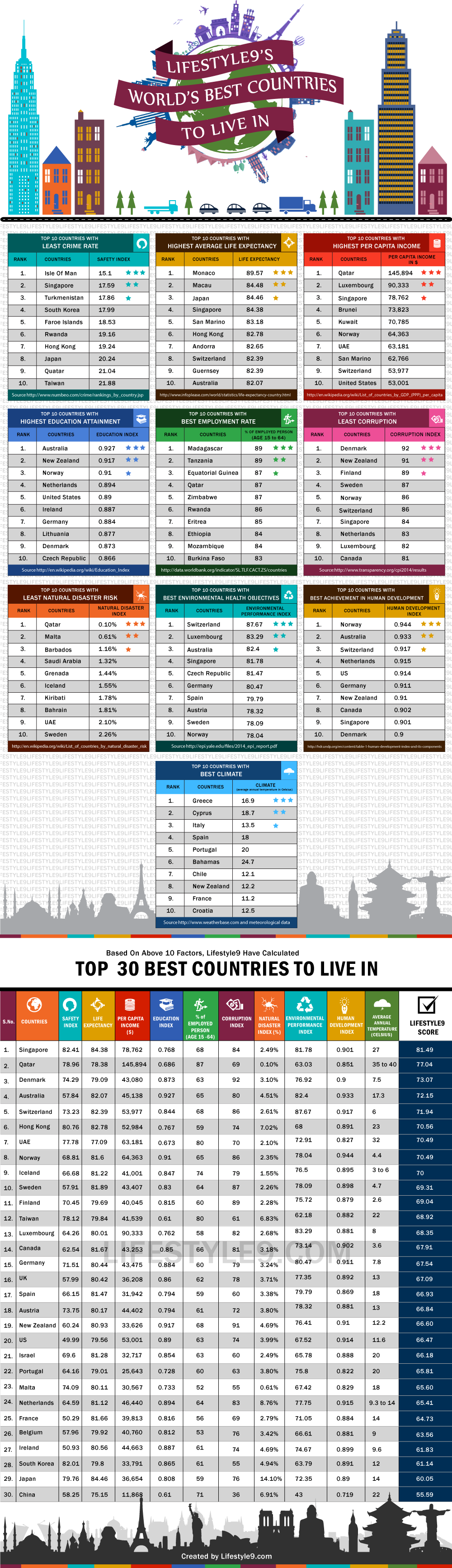 Best Country To Live In The World Want To See The World And Know Someone Looking To Make A Hire Contact Me Cool Countries Best Places To Live Moving Overseas
