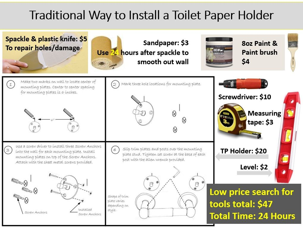 These Are The Tools And Cost Of Re Installing A Toilet Paper Holder It Ll Cost You Around Installing A Toilet Paper Holder Toilet Paper Holder Installation