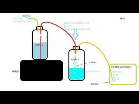 How To Make An Air Pump For Aquarium Uses No Electricity Diagram View Youtube Aquarium Pump Fish Tank Aquarium Fish Tank