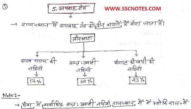 Geography In Hindi Pdf